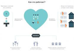 Платформа ProCharity: участвуем в интеллектуальной благотворительности